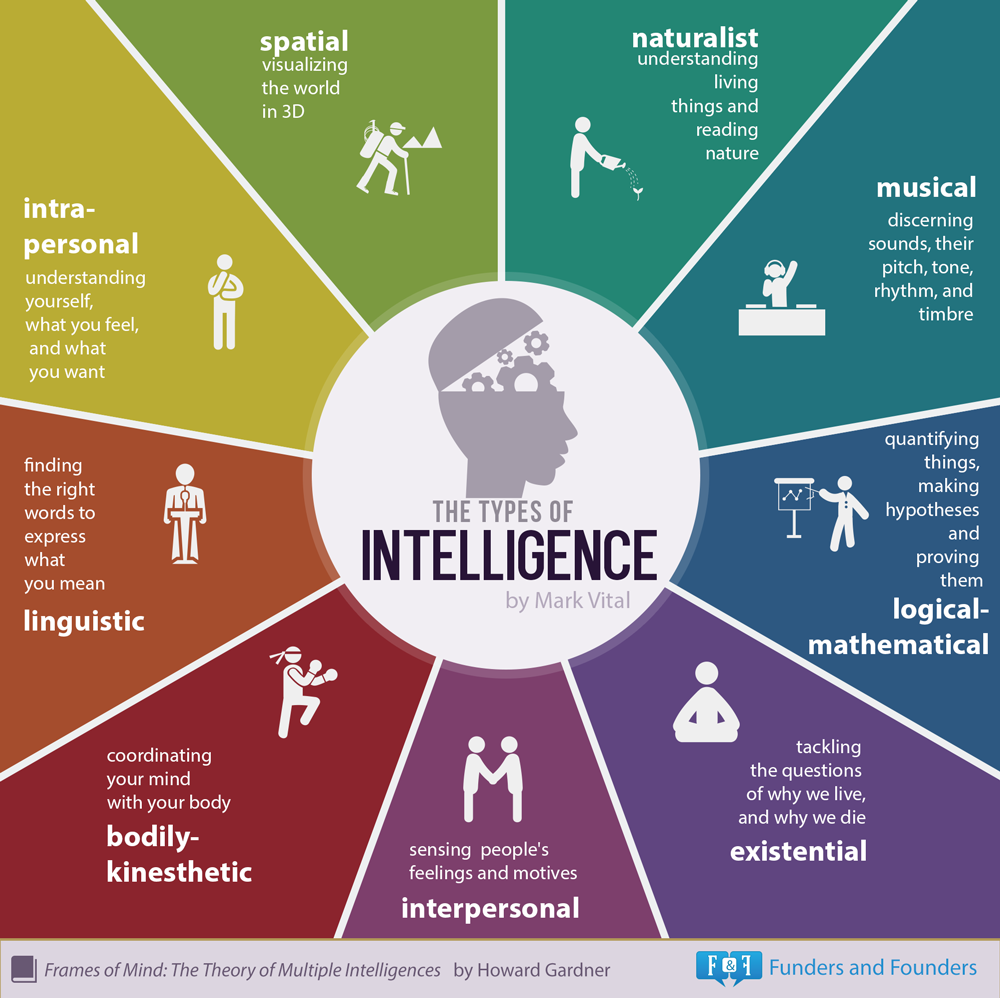 Cele 9 tipuri de inteligenta